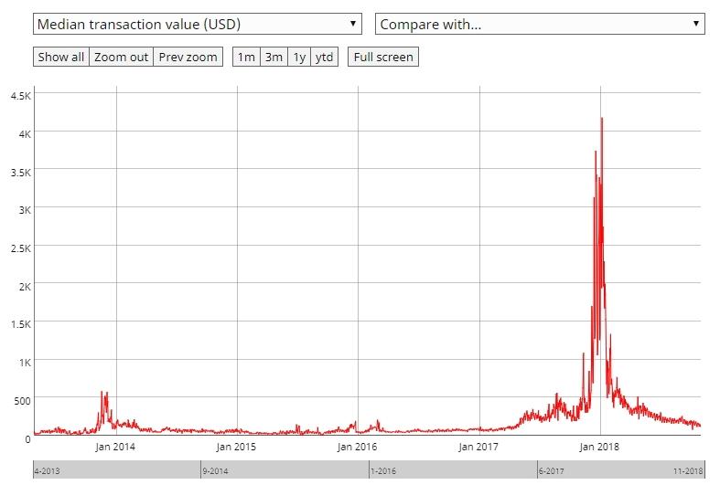Почему пузырь на рынке биткоина действительно лопнул и что будет дальше