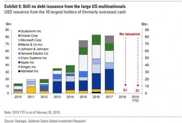 QE от американских корпораций в действии, сколько времени осталось у ФРС?
