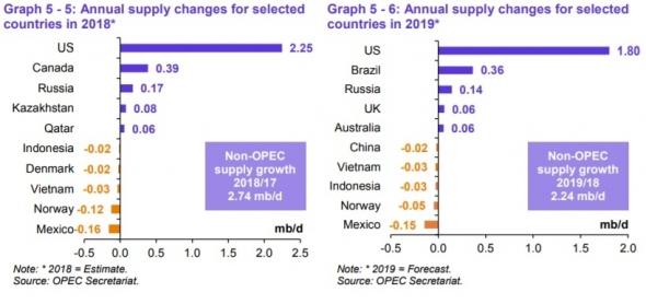 Добыча нефти в США — и целого мира мало. Иран и Венесуэла — первые жертвы нового миропорядка