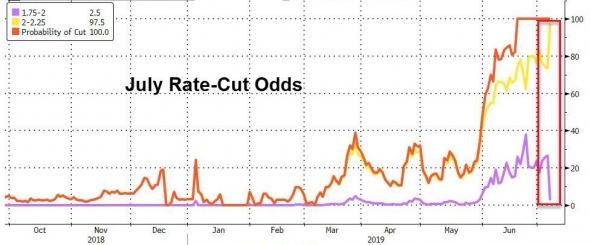 В конце июля инвесторам следует быть очень осторожными