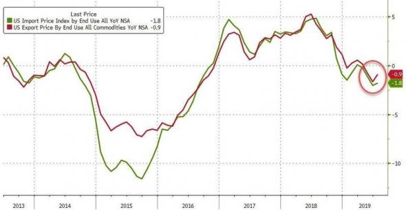 Рецессия в США становится неизбежной?