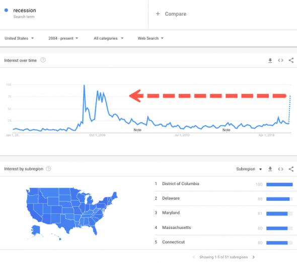Гугл фиксирует резкое увеличение числа запросов со словом «рецессия»