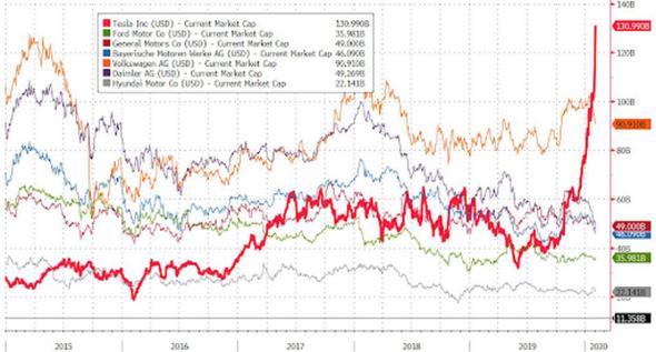 На фондовом рынке США загорелась сверхновая звезда…