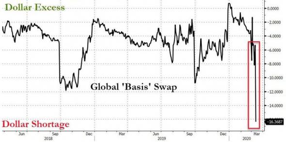На американском рынке начался системный кризис ликвидности