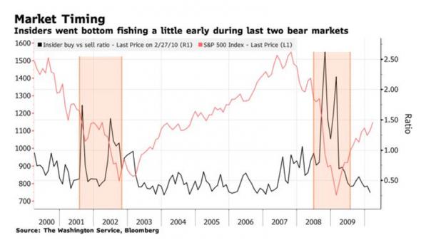 Инсайдеры начали скупать фондовый рынок США