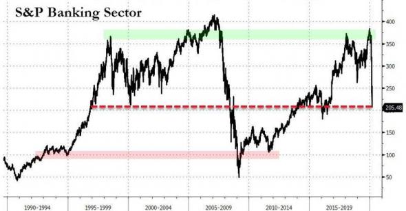 В поисках дна на фондовых рынках