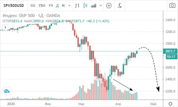 Фондовый рынок США стремительно перегревается