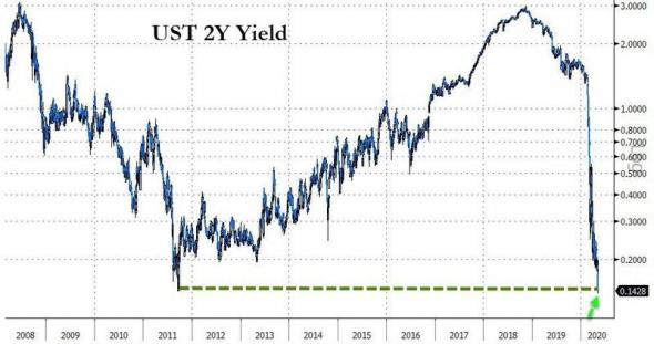 Последний бастион ФРС