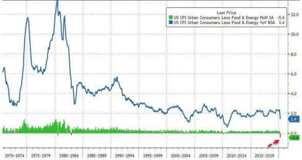 Отказ от отрицательных ставок для ФРС США — это путь к потере контроля над денежным рынком