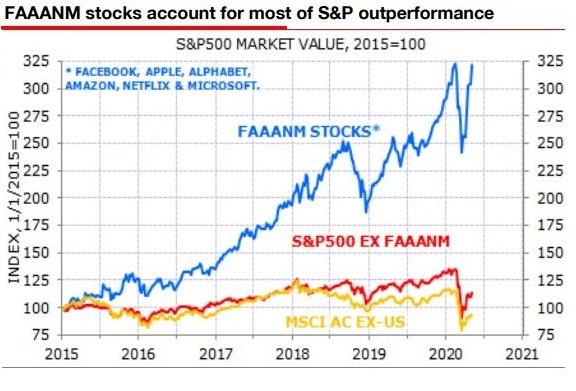Рынок шести компаний