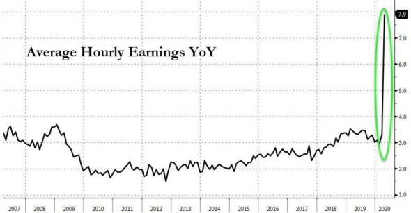 Хорошо там где нас нет или несколько слов о ситуации на рынке труда в США