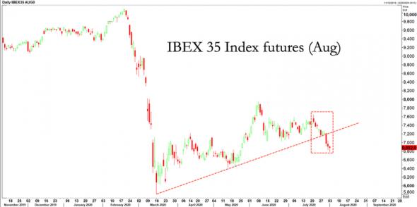 Фондового рынка в США больше нет