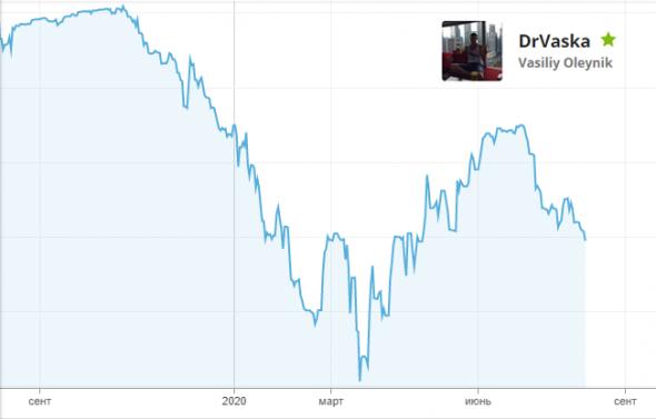 Просто пара графиков (и небольшой прогноз по SP500 до выборов в США)