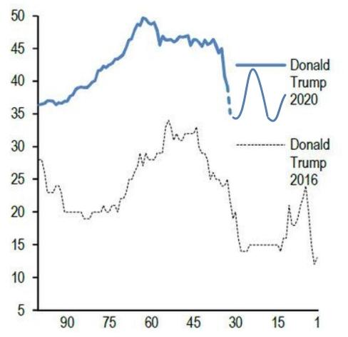 Несколько слов о предстоящих выборах в США