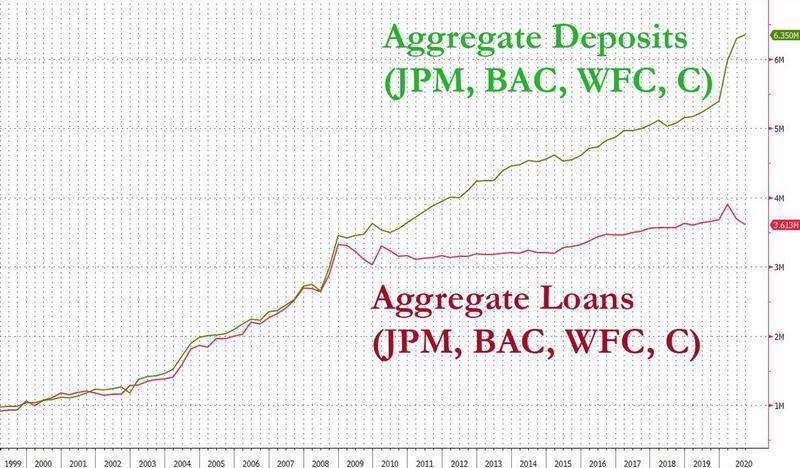 Несколько слов о состоянии банковской системы в США