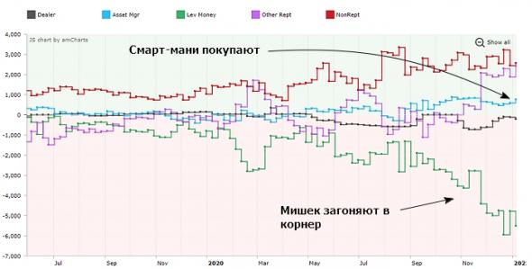 Первый отчет COT по биткоин-фьючерсам в этом году (или когда закончится рост)