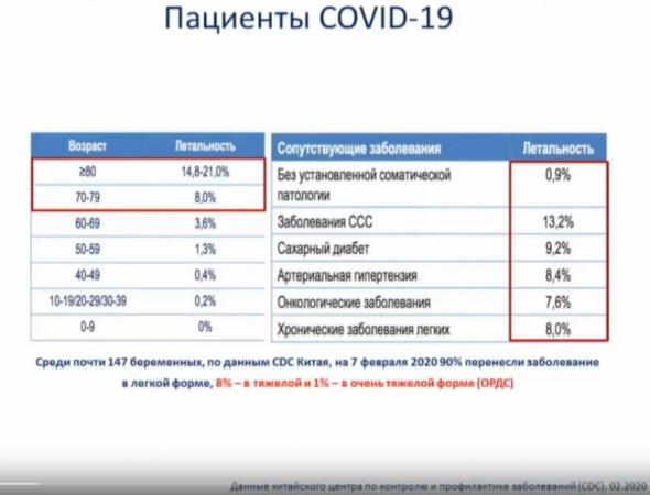 Последние научные данные о коронавирусе