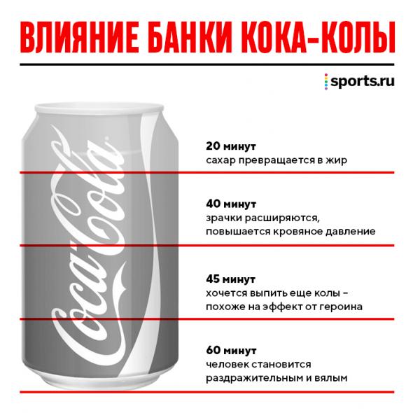 Как нас убивает кока-кола