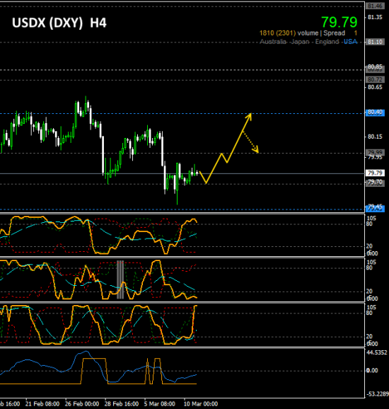 #DXY (US Dollar index)