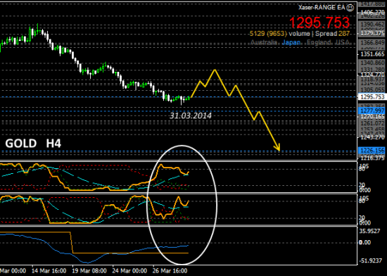 #Gold  H4
