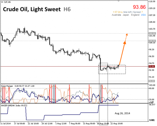 # Crude Oil (light sweet)