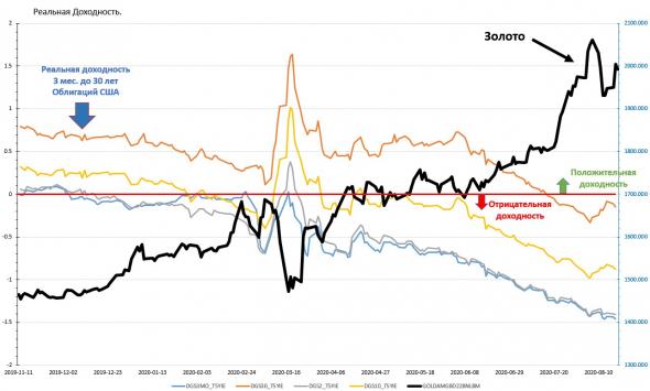 ФРС и его политика, или какой тренд в Золоте.
