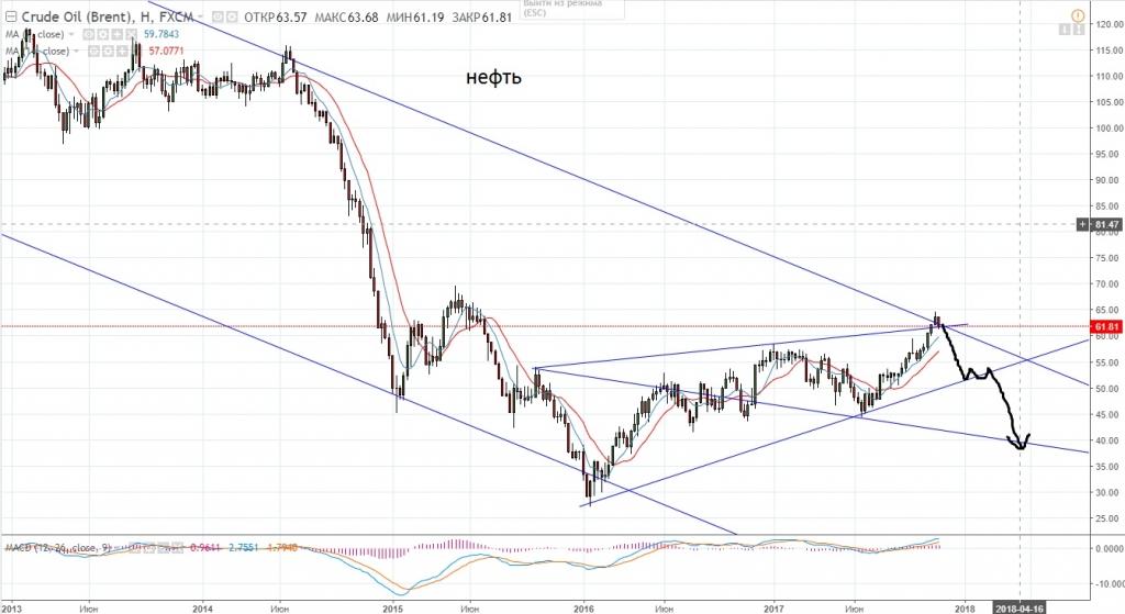 Прогноз курсов валют для форекс курс доллара альфа форекс