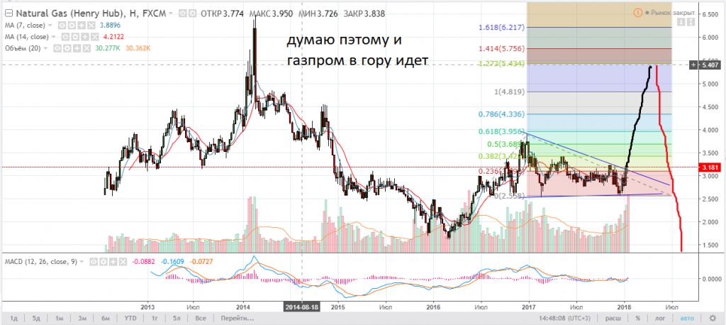 всей России форум акций газпрома сегодня передач