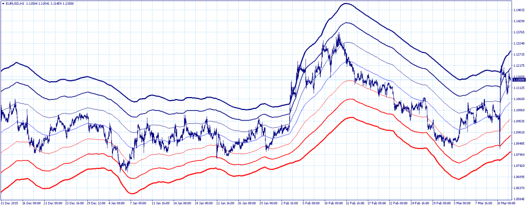 top forex forecast website