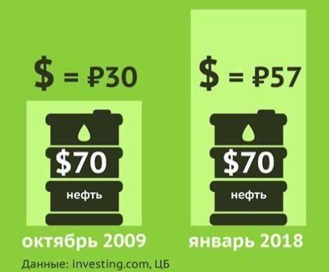 Нефть. Инфографика. Продолжение.