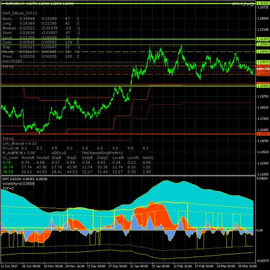 Евро, фунт, золото, нефть, DAX и SP500 - рынки с понедельника