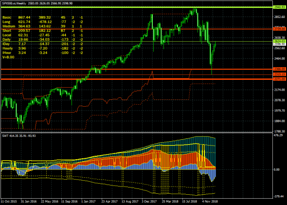 S&P500. Завершается коррекция перед очередным обвалом