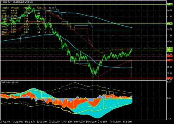 Нефть (брент) прорвала ключевое сопротивление 64.11