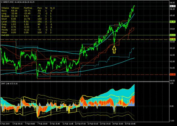 Нефть (брент) продолжила рост после прорыва 64.11