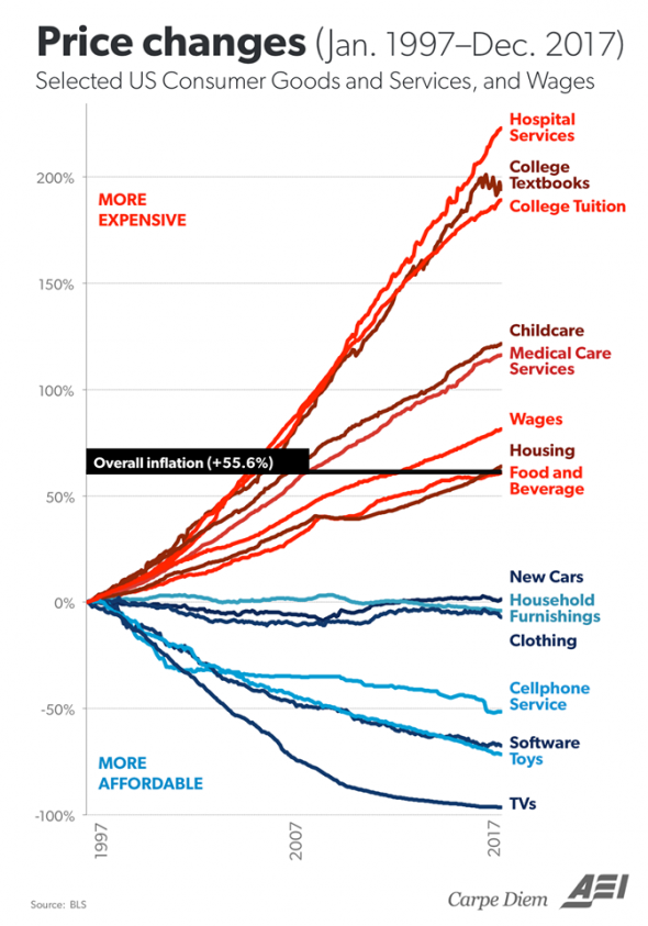 США: цены в национальной валюте
