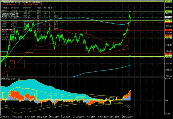 Золото: продолжается коррекция в ключевом канале 1551.83-1587.65.
