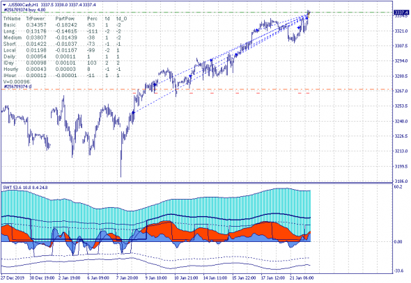 S&P 500. Прорыв ключевого канала 3310.4-3332.2