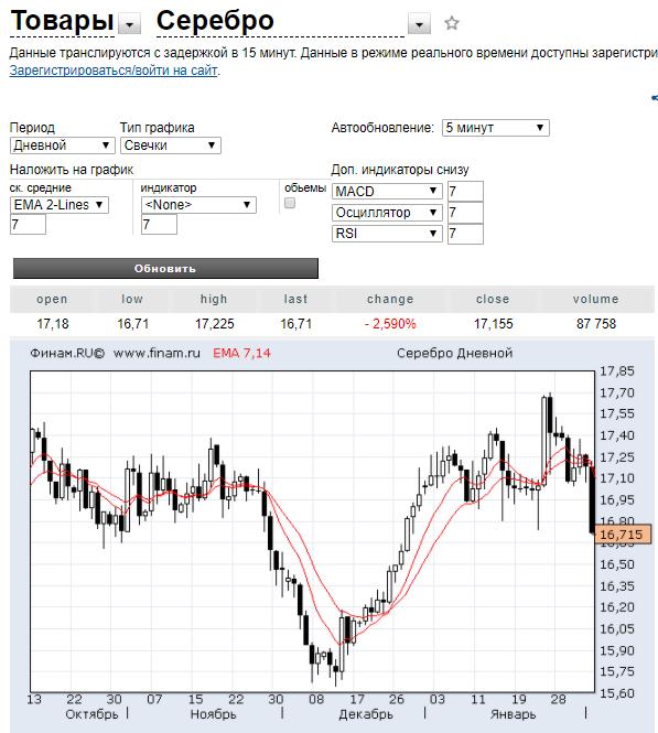 Обзоры форекс серебро торговые стратегии для золота на форекс