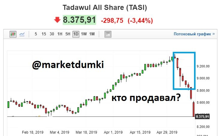 котировки акций saudi basic
