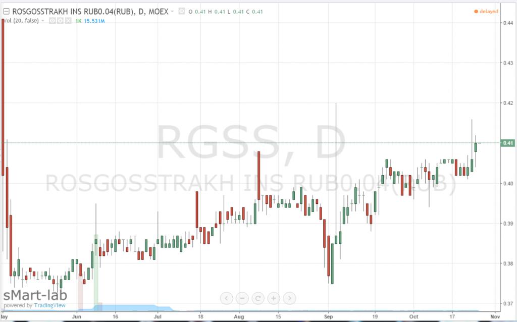действия: биржевая стоимость акций росгосстрах вот