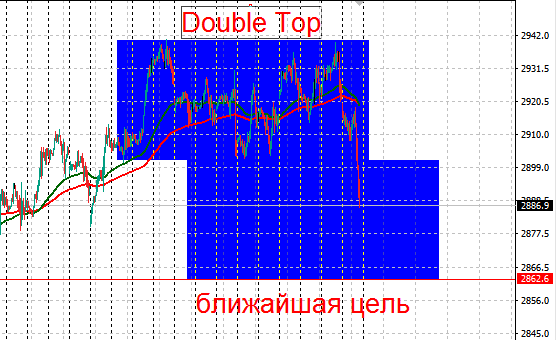 SP500 - Double Top