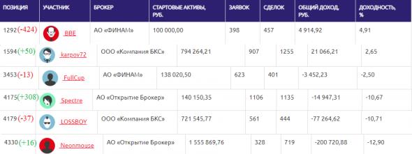ЛЧИ-2019. 12.11.2019. Виктор Тарасов и комиссии.