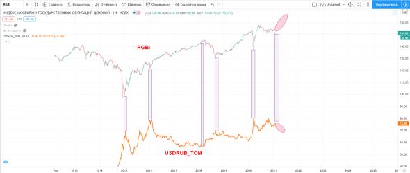 RGBI на разворот - рубль в укрепление