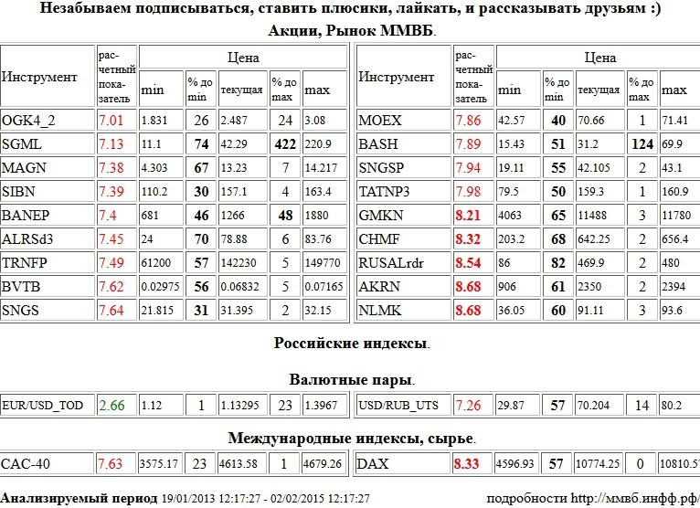 Э он россия акции как работает рынок форекс на новый год