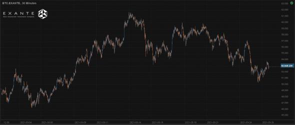 Арбитражная торговля в криптовалютах