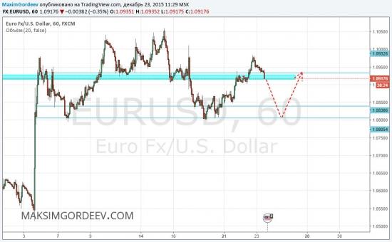 Аналитика евро доллар на сегодня форекс форекс деньги из воздуха