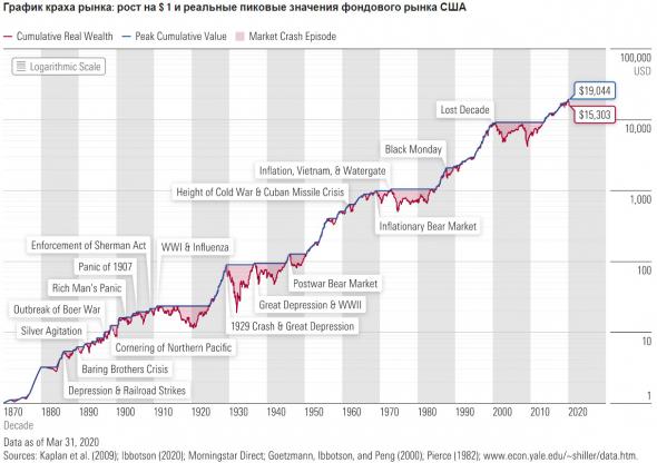 Падения и крахи рынка, 150 лет истории.