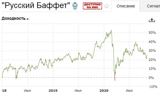 """Что случилось с """"Русским Баффетом""""?"""
