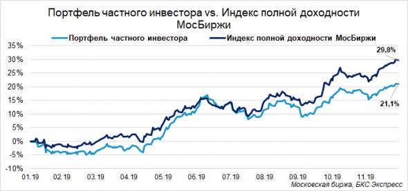 Народный портфель и антинародые результаты.