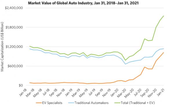 Иллюзия большого рынка: электромобили.